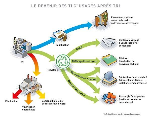 EcoTLC Recyclage